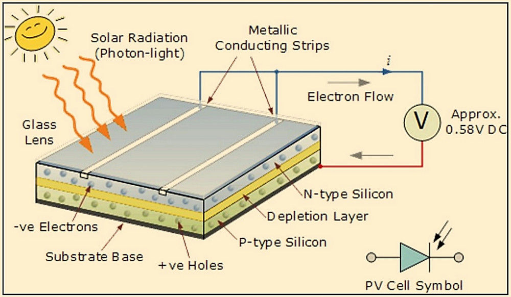 Construction of solar panels
