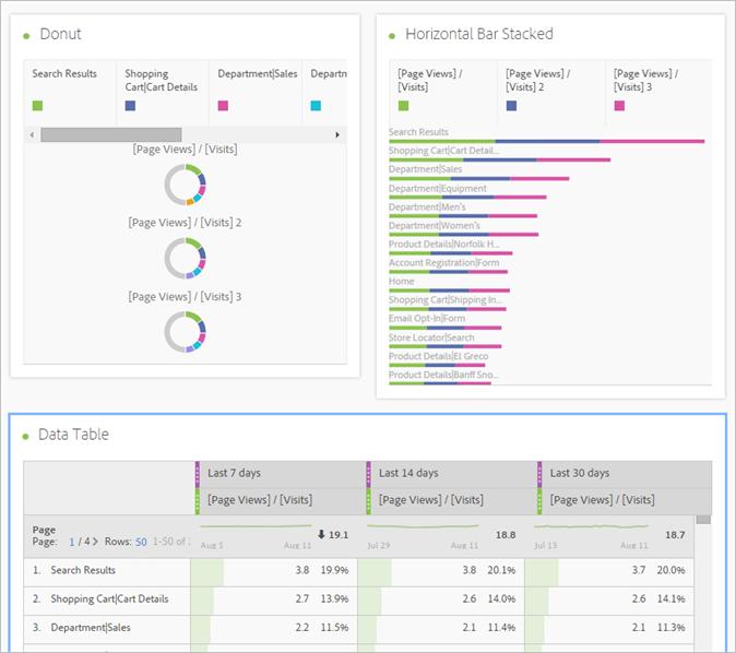 adobe-analytics-analysis-workspace-visualizations-multiple