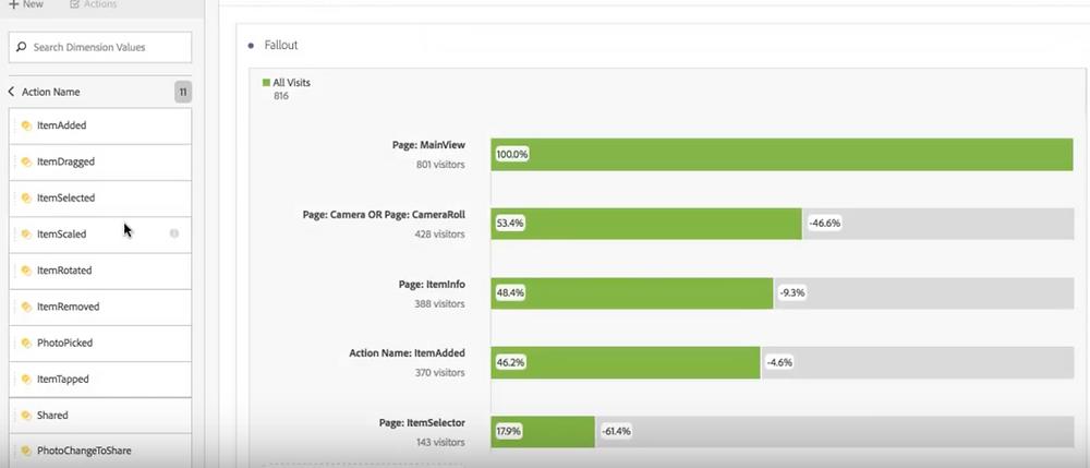 Adobe Analytics fallout analizi