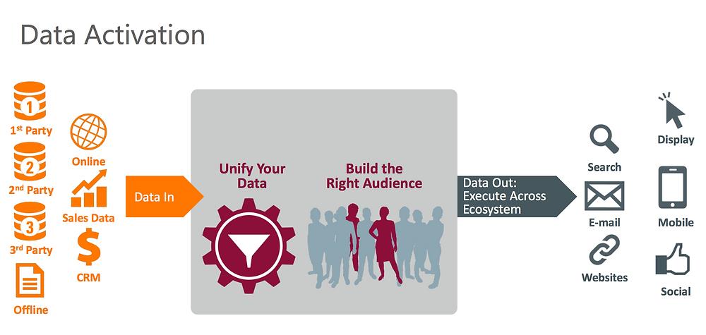 DMP-data marketing platform