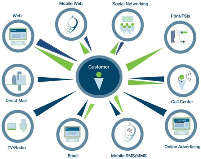 multi channel marketing attribution