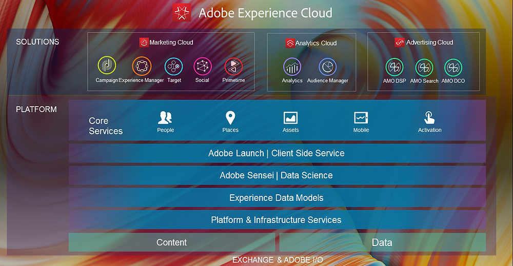 adobe experience cloud core services