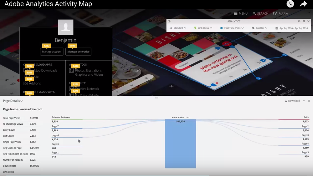 Adobe Analytics Activity Map Page Details