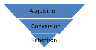 E-BUSINESS OPTIMIZATION FUNNEL (E-ISLETME OPTIMIZASYON HUNISI)