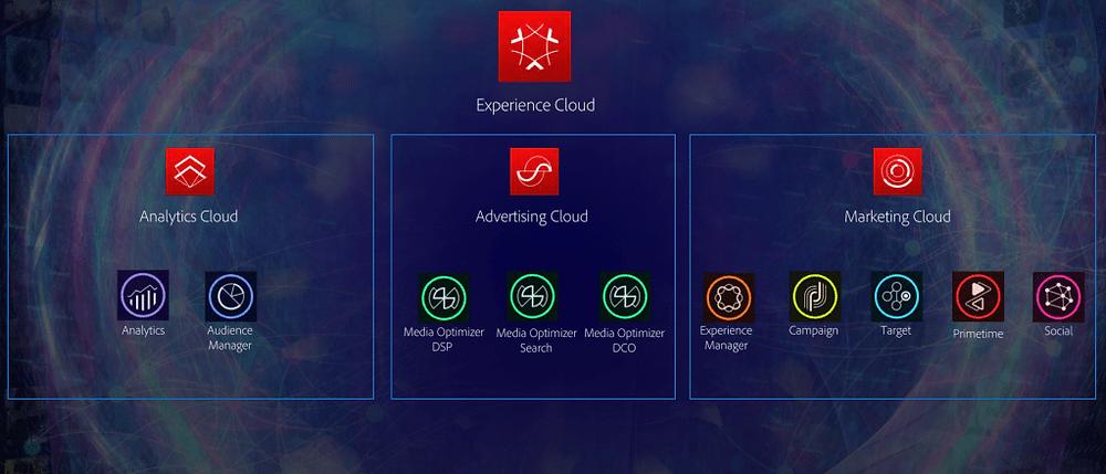 Adobe-Experience-Cloud