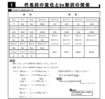 代名詞とbe動詞 1(代名詞の複数)