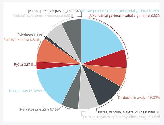 STATISTIKA kainos Lietuvoje 2020 09 13 A
