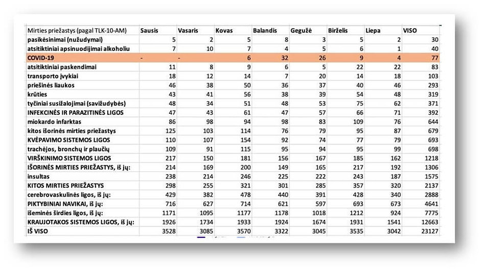 CORONE statistika Lietuvoje 2020 10 04 Q