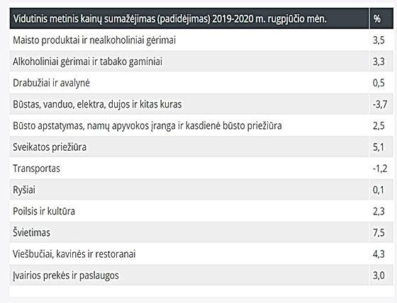 STATISTIKA kainos Lietuvoje 2020 09 13 B