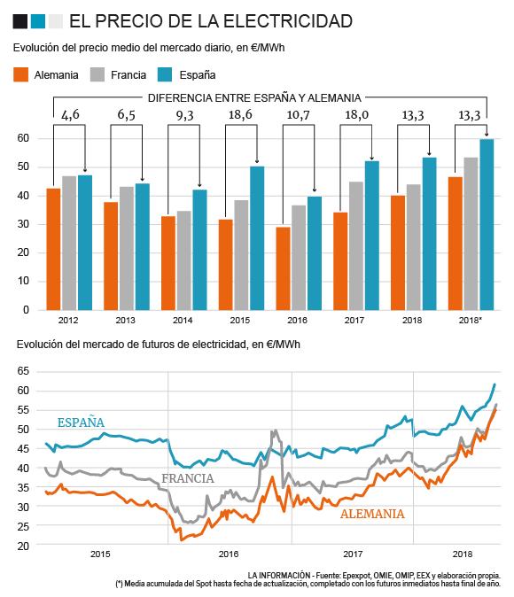 grafica precios luz España
