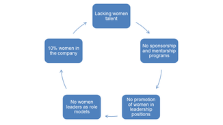 The Negative Cycle of Not Having Sponsorship and Mentorship Programs to Promote Women Talent