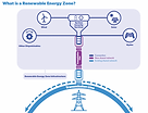 central-west orana renewable energy zone