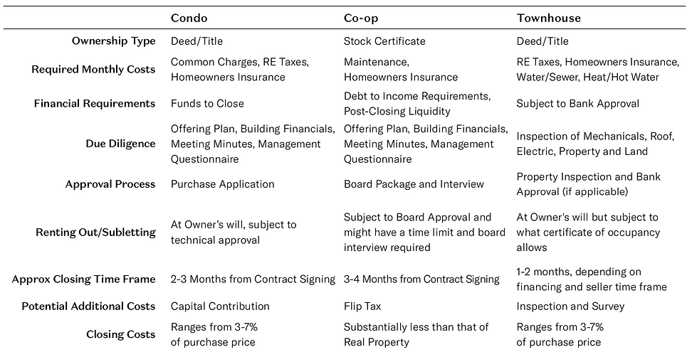 holtsnewyork buying guide comparing townhouses, coops, and condos