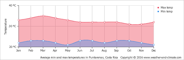 weather chart for Guanacaste Costa Rica