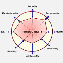"Producibility vs. the ""ilities"""