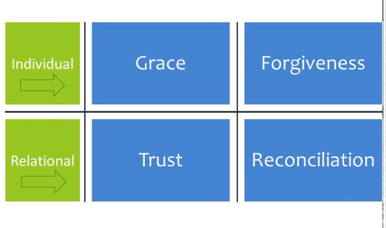 Grace, Forgiveness, Trust, Reconciliation: Words to Live By