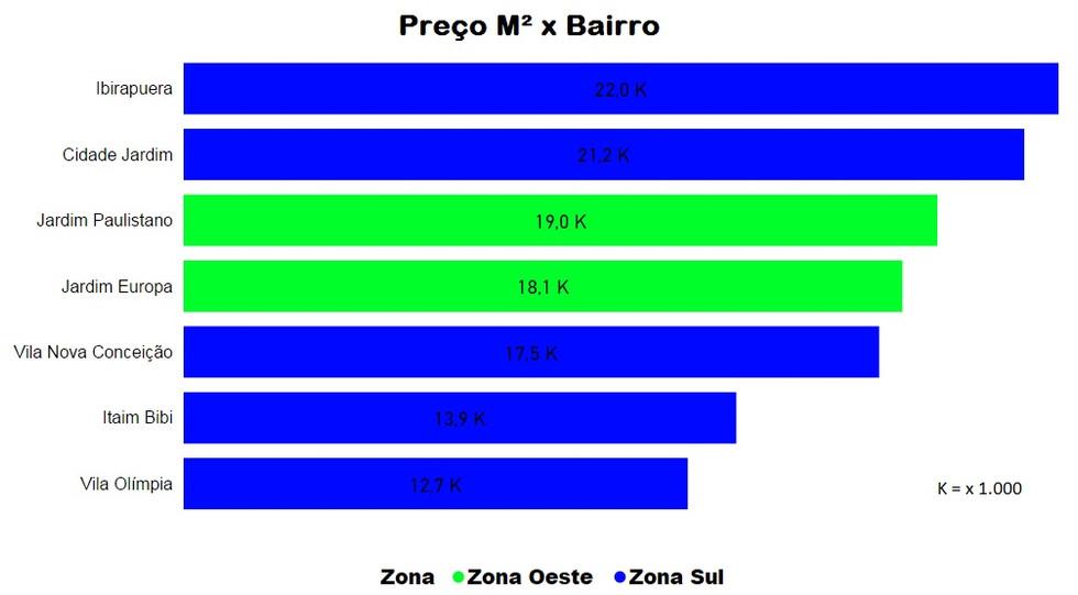 Gráfico de Barras Preços x Bairros