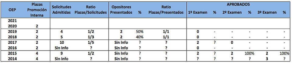 evolución número de aprobados oposición arquitecto técnico de hacienda promoción interna