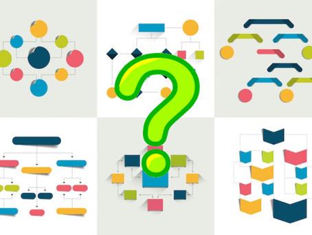 ¿Cuál es la estructura más eficaz para nuestra organización?