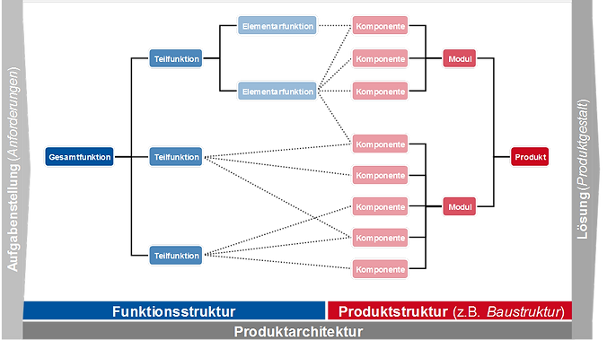 Produktarchitektur.png