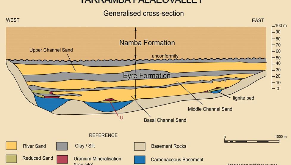 Yarramba palaeovalley cross section