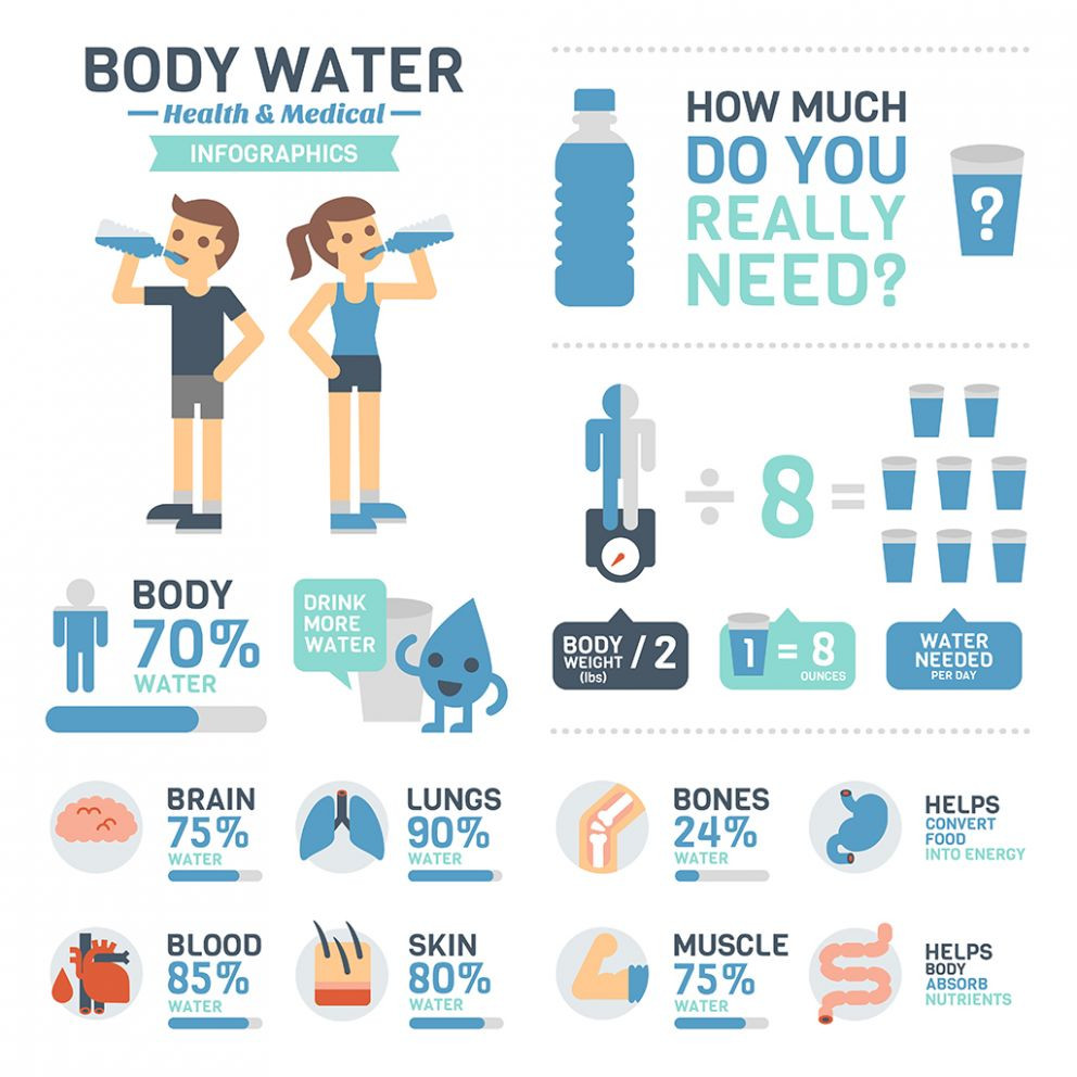 How much water you need to drink a day