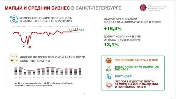 Малый и средний бизнес в Петербурге. Источник: КППИТ