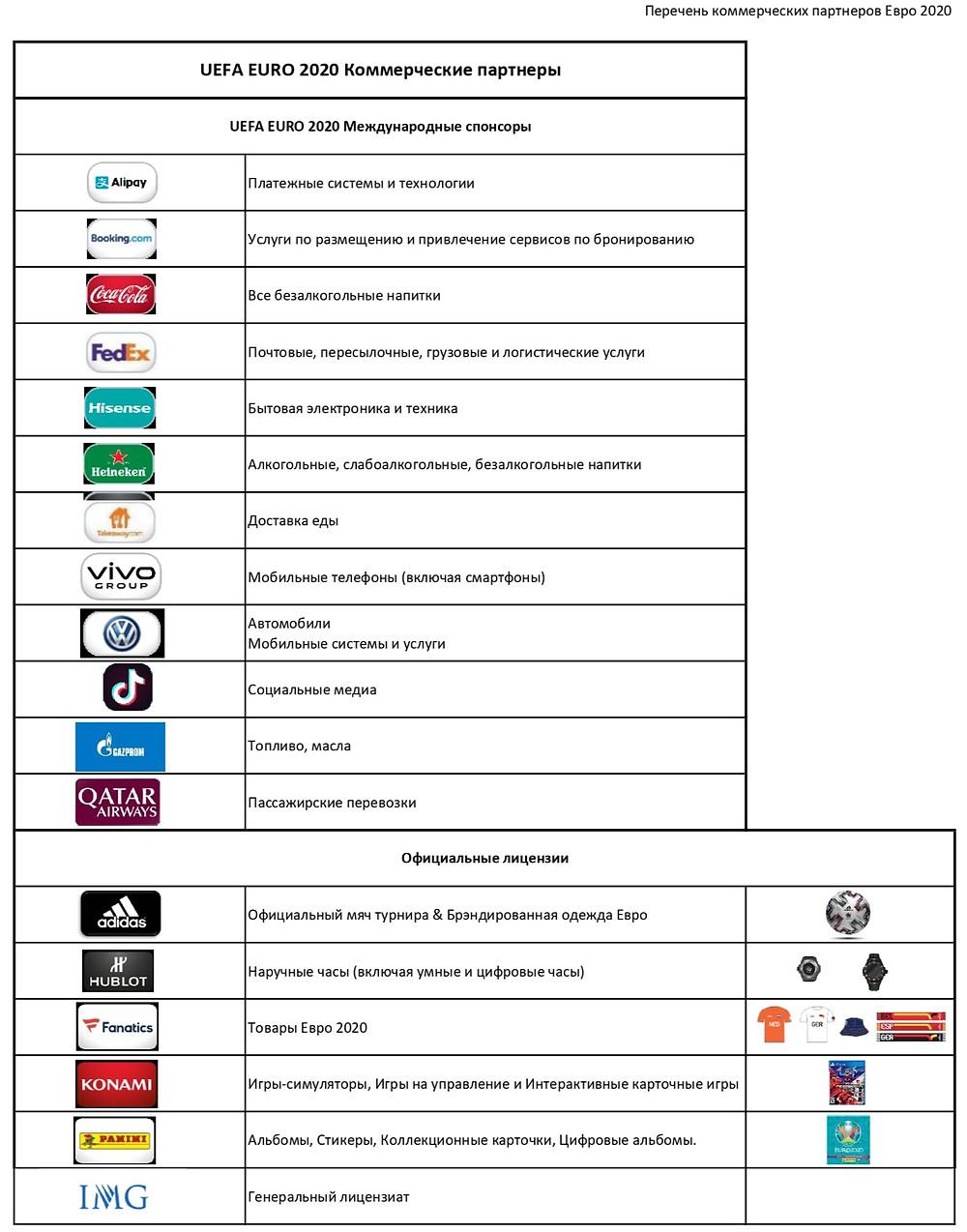 Эти бренды в зоне 2 км не запрещены как партнеры УЕФА