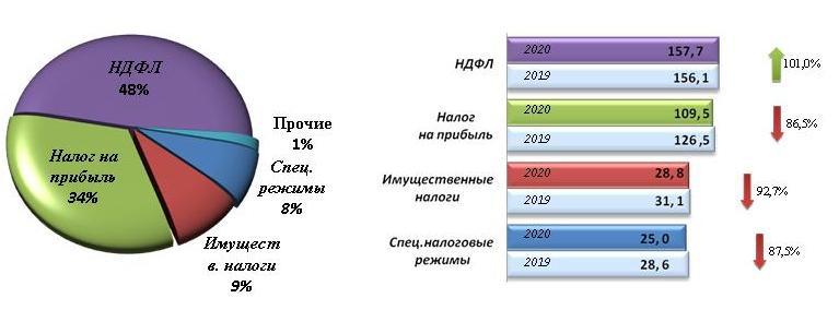 Распределение налогов. Источник: УФНС СПб