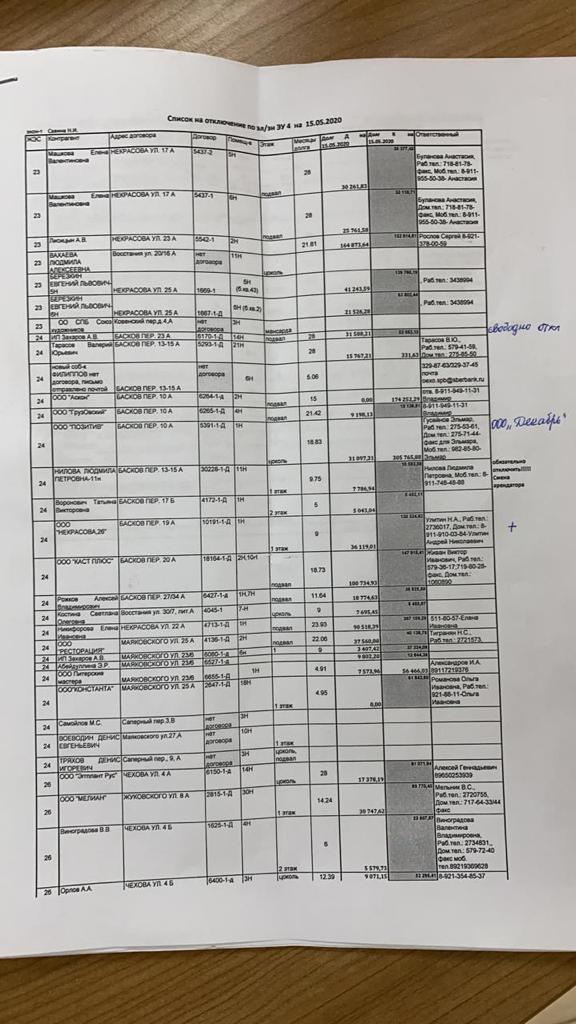 Список предприятий на отключение