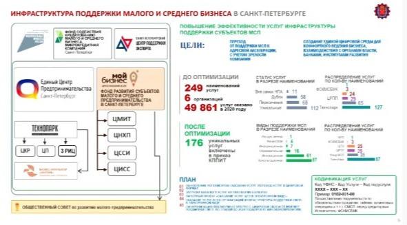 Инфраструктура поддержки малого бизнеса в СПб