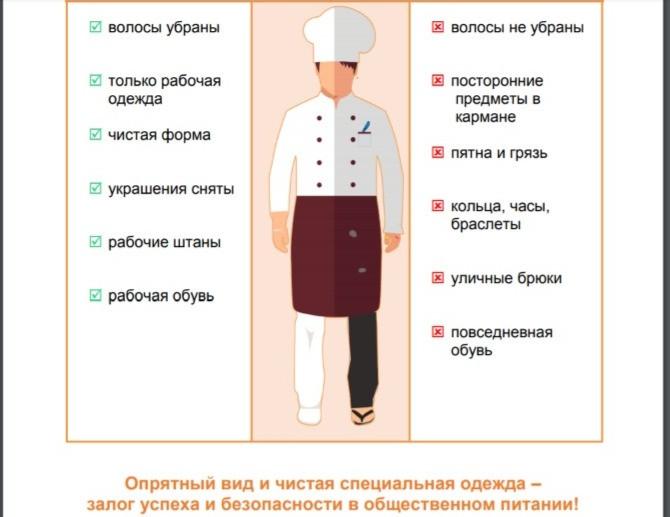Как должен быть одет и обут работник общепита в соответствии с новыми СанПинами