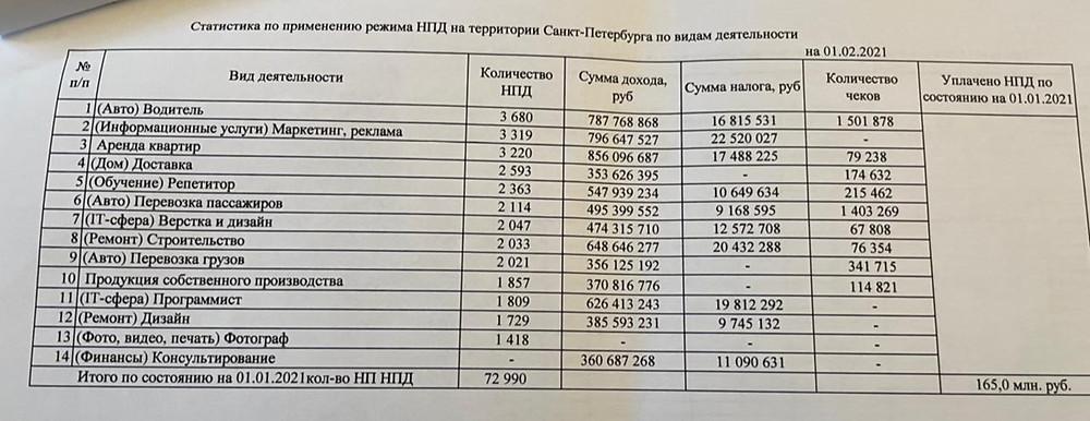 Статистика по самозанятым от УФНС по Петербургу