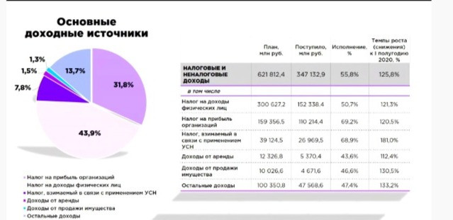 Основные источники дохода бюджета Петербурга