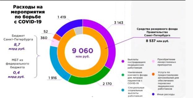Расходы бюджета на борьбу с covid-19