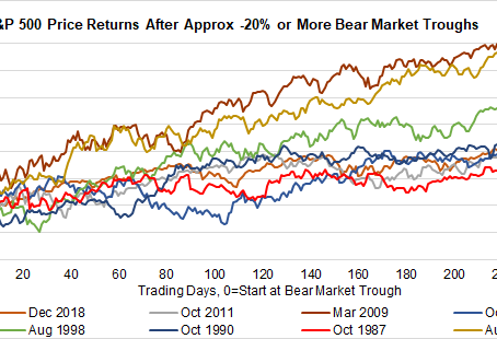 March 12, 2020 Market Note: Bear Markets