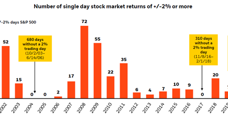 Market Notes: February 20, 2020