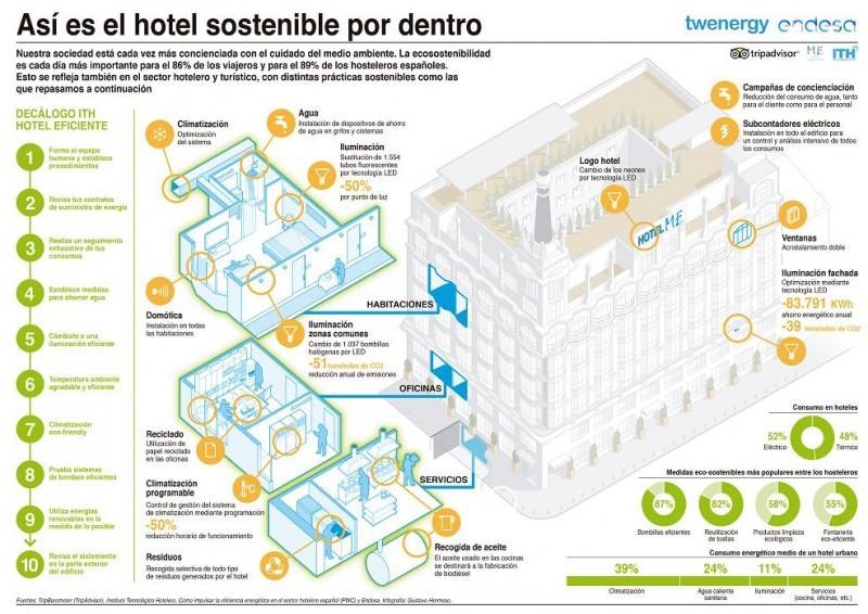 Así es un hotel sostenible