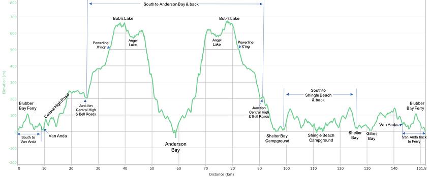 Fav ride distance / elevation chart | bikepacking Texada Island | cycle touring Gulf Islands