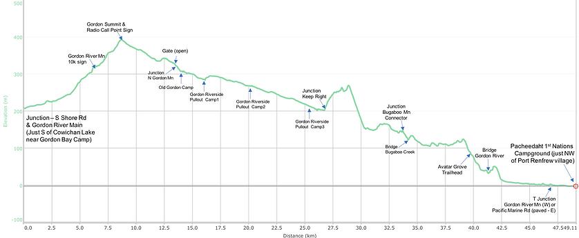 Distance/elevation chart, Gordon River Main | Port Renfrew to Cowichan Lake | bikepacking south Vancouver Island
