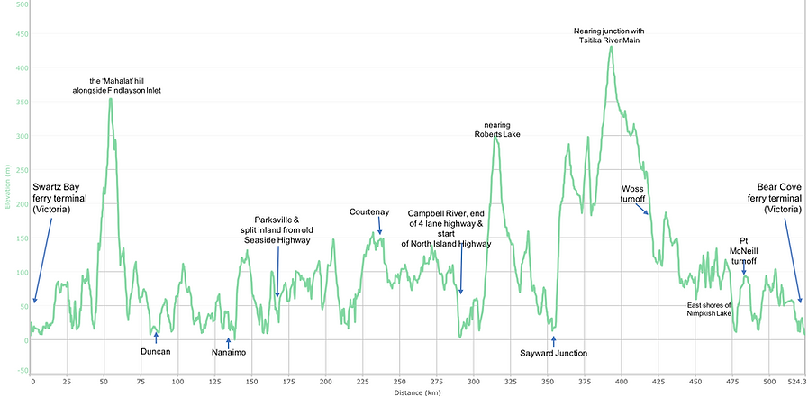 Fav ride Distance / elevation chart | cycle touring Vancouver Island Highway | north to south