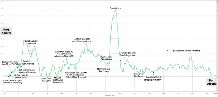 Distance / elevation chart for Alberni Inlet Nahmint Lake Fav Ride