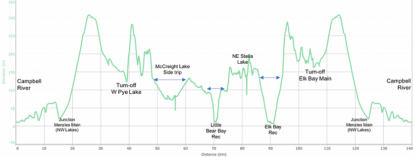 Fav ride distance / elevation chart | bikepacking NE of Roberts Lake | cycle touring Vancouver Island