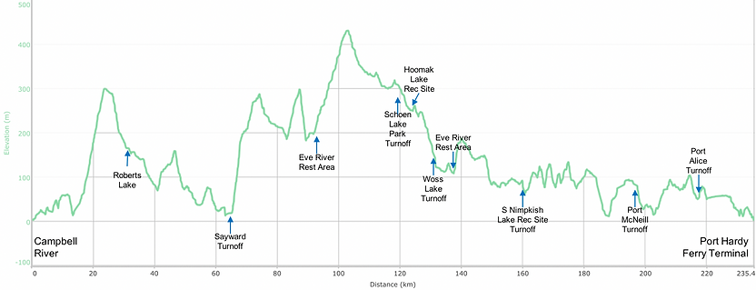 Fav ride distance / elevation chart | North Island Highway | cycle touring north Vancouver Island