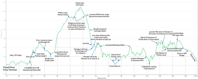 Distance / elevation chart | bikepacking Powell Lakes | bikepacking Goat Lake | bikepacking Freda Lake