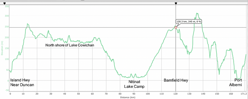 Fav ride distance / elevation chart   Cowichan Lake, Nitinat Lake, Port Alberni   cycle touring Vancouver Island