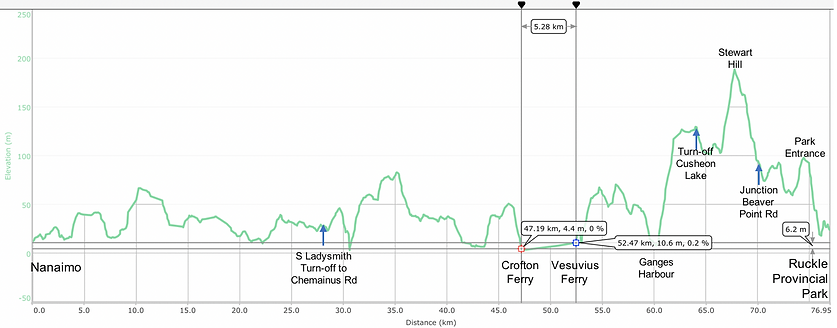 Fav ride distance / elevation chart | cycle touring Saltspring Island | cycle touring Vancouver Island