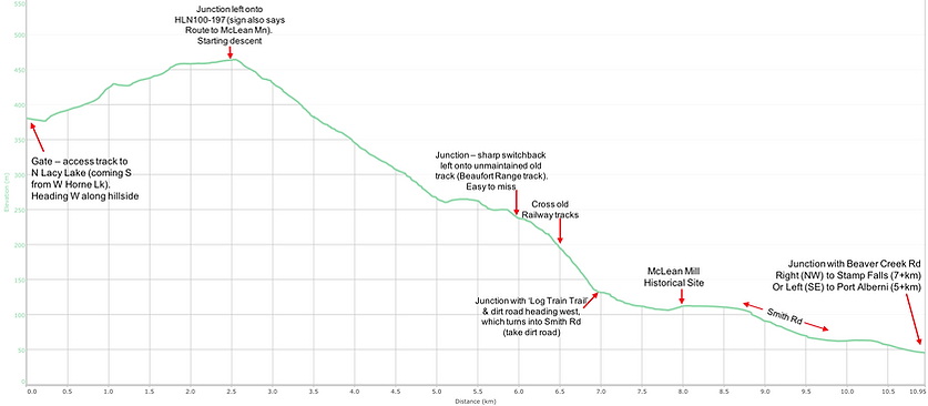 Elevation / distance route chart | bikepacking Port Alberni | bikepacking Horne Lake