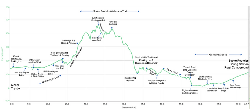 Distance / elevation charts south from Cowichan Valley Trail | Sooke Hills Wilderness Trail | cycle touring south Vancouver Island