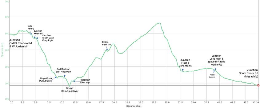 Distance / elevation chart Old Port Renfrew Road | Lens & Fleet Mains to Cowichan Lake | bikepacking south of Cowichan Lake